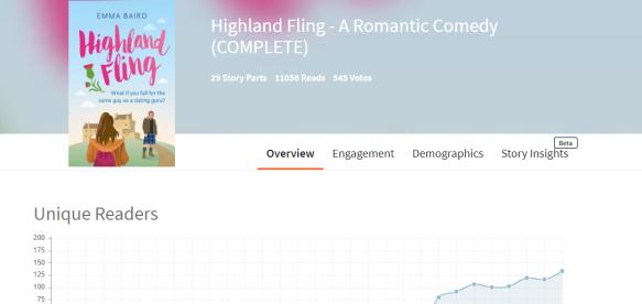Highland Fling by Emma Baird